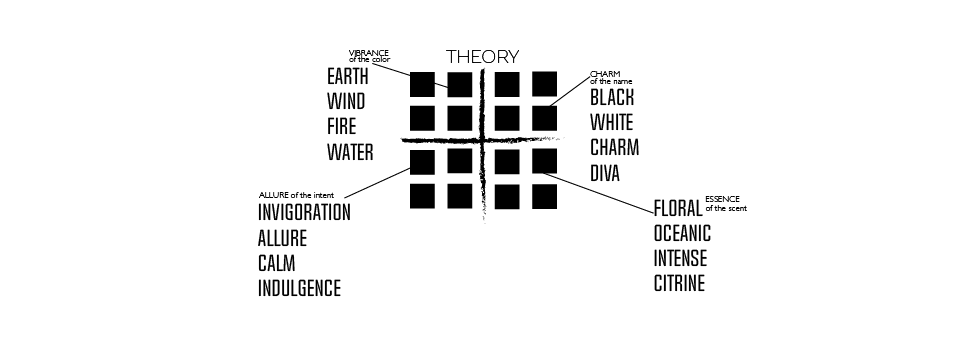 Explore the Soaptheory Grid